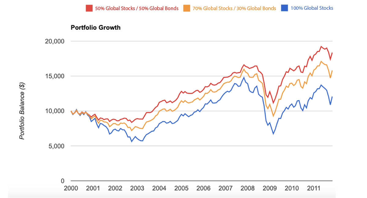 Portfolios With Global Stocks and Bonds Can Prevent Us From Giving Up