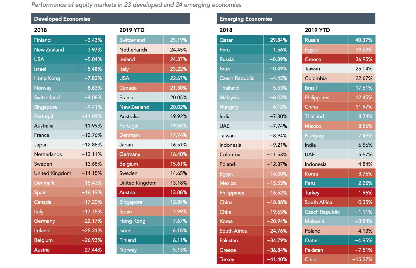 A performance of equity markets in 23 developed and 24 emerging markets