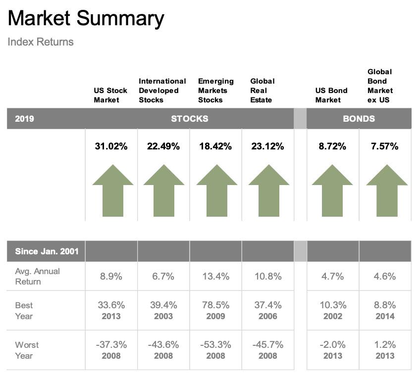 2019 Market Summary - Index Retuns