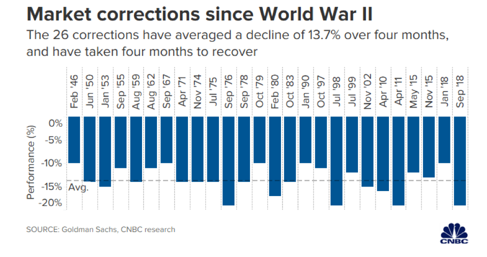 Market Corrections Since World War II