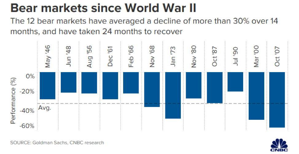 Bear Markets since World War II