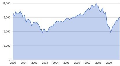 The Lost Decade For U.S. Stocks - January 2000- January 2010