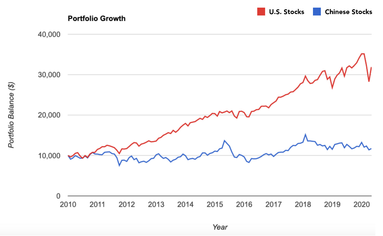 Graph of Chinese vs U.S. Stock