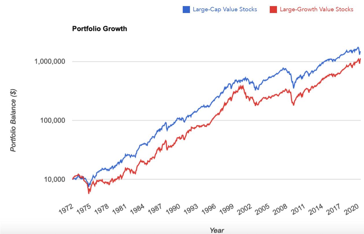 Large-Cap Value Stocks vs Large-Cap Growth Stocks Graph