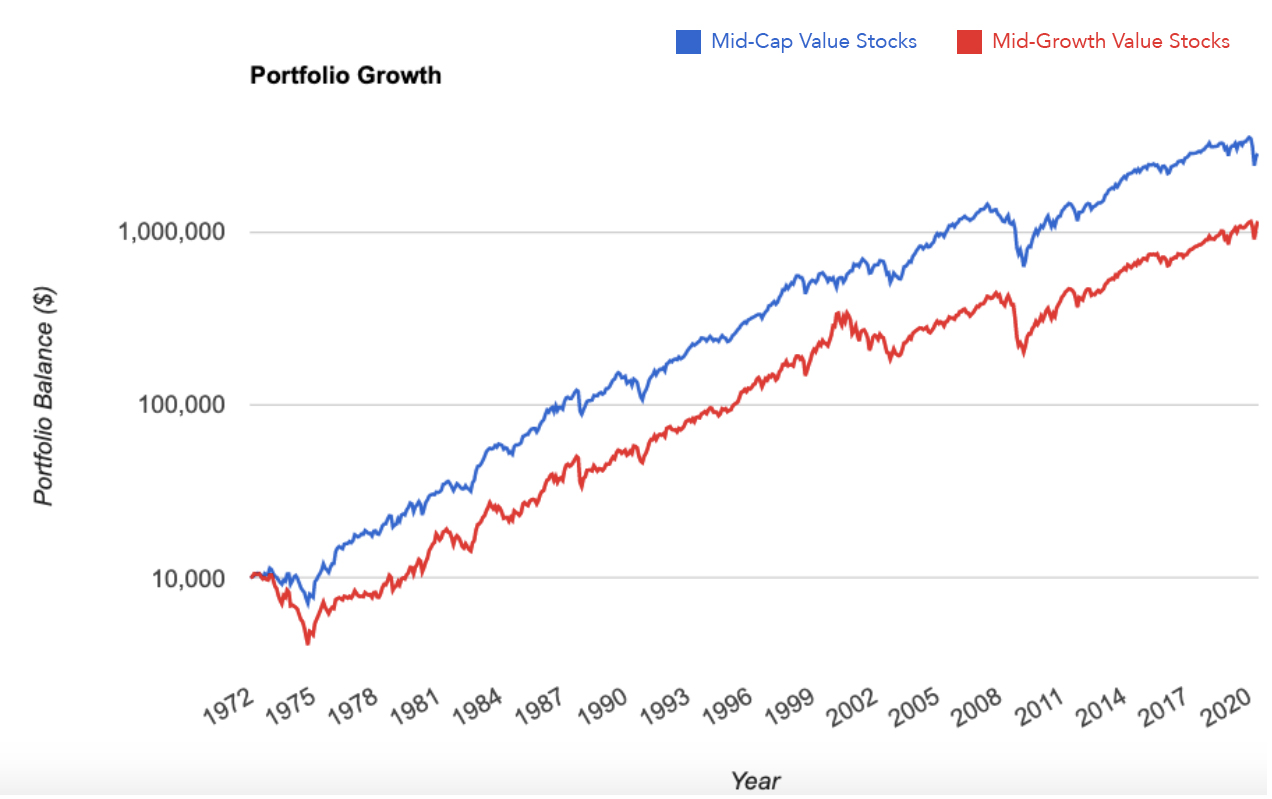 Mid-Cap Value Stocks vs Mid-Cap Growth Stocks Graph