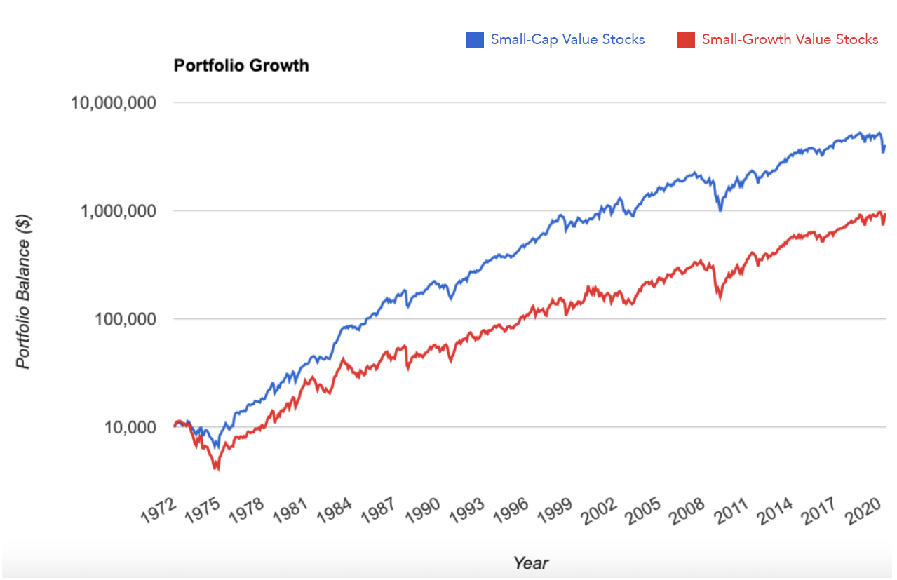 Snall-Cap Value Stocks vs Snall-Cap Growth Stocks Graph