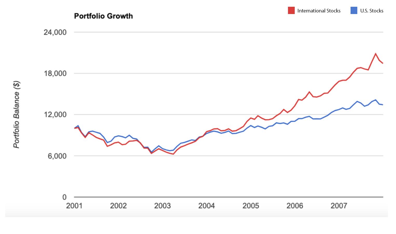 When International Stocks Last Basked in Glory - January 2001- January 2008