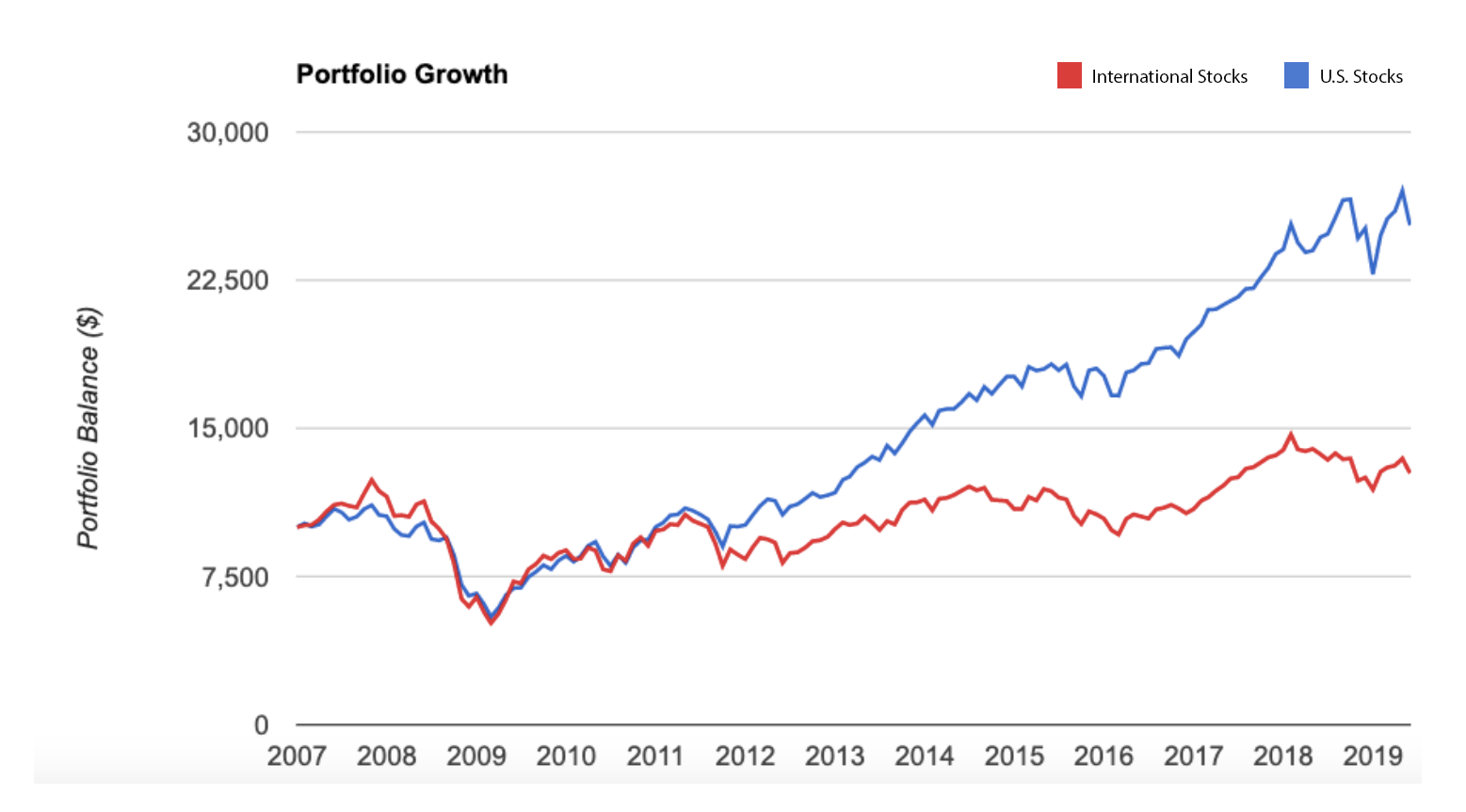 International Stocks Are Now Getting Left Behind - January 2008-June 4, 2019