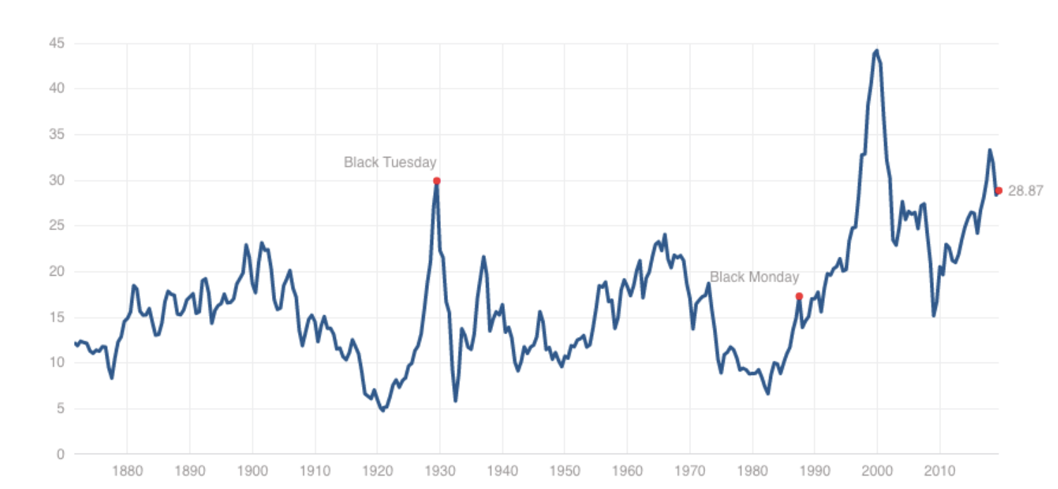 Just How Expensive Are U.S. Stocks? Shiller's CAPE Ratio