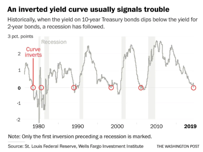 An Inverted Yeild Curve Usually Signals Trouble