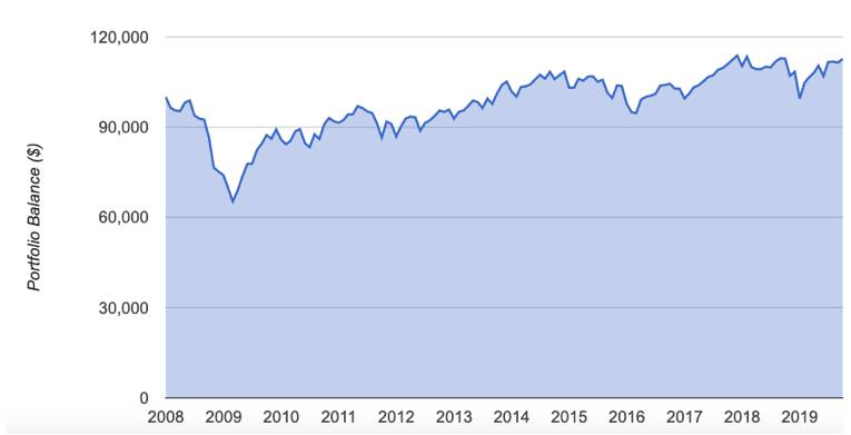 Portfolio Balance After Withdrawals - January 2008 – September 30, 2019